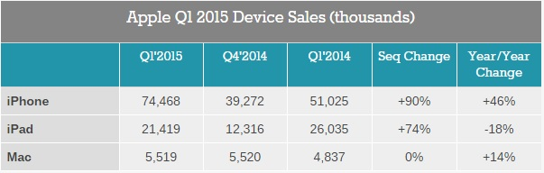 apple devices sales