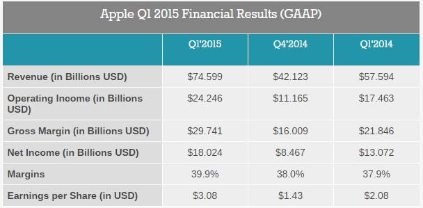apple financial result