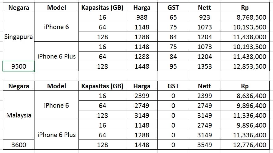 Rumor Harga Iphone 6 Dan Iphone 6 Plus Di Indonesia Life In A Bit